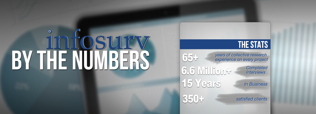 Infosurv By The Numbers